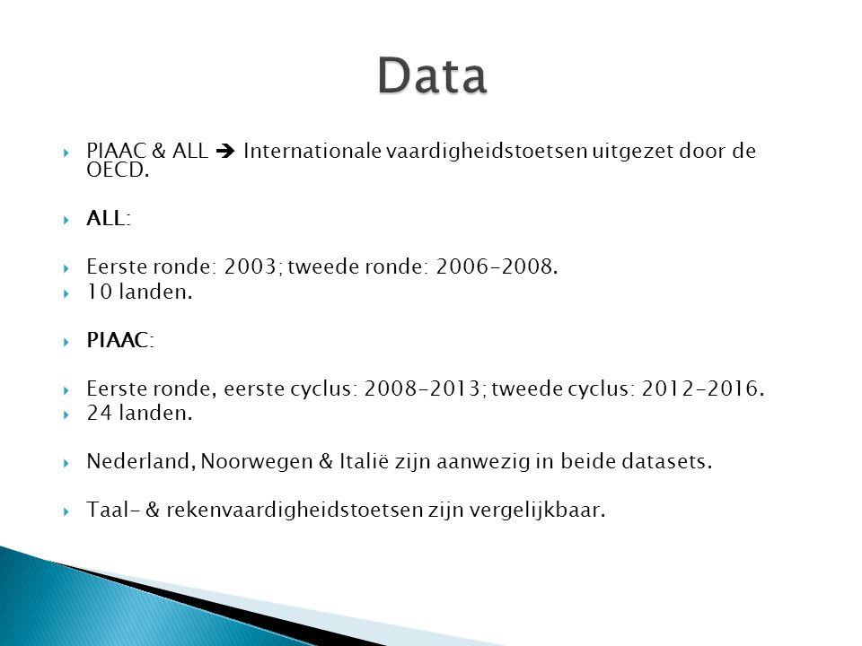  PIAAC & ALL  Internationale vaardigheidstoetsen uitgezet door de OECD.  ALL:  Eerste ronde: 2003; tweede ronde: 2006-2008.  10 landen.  PIAAC: