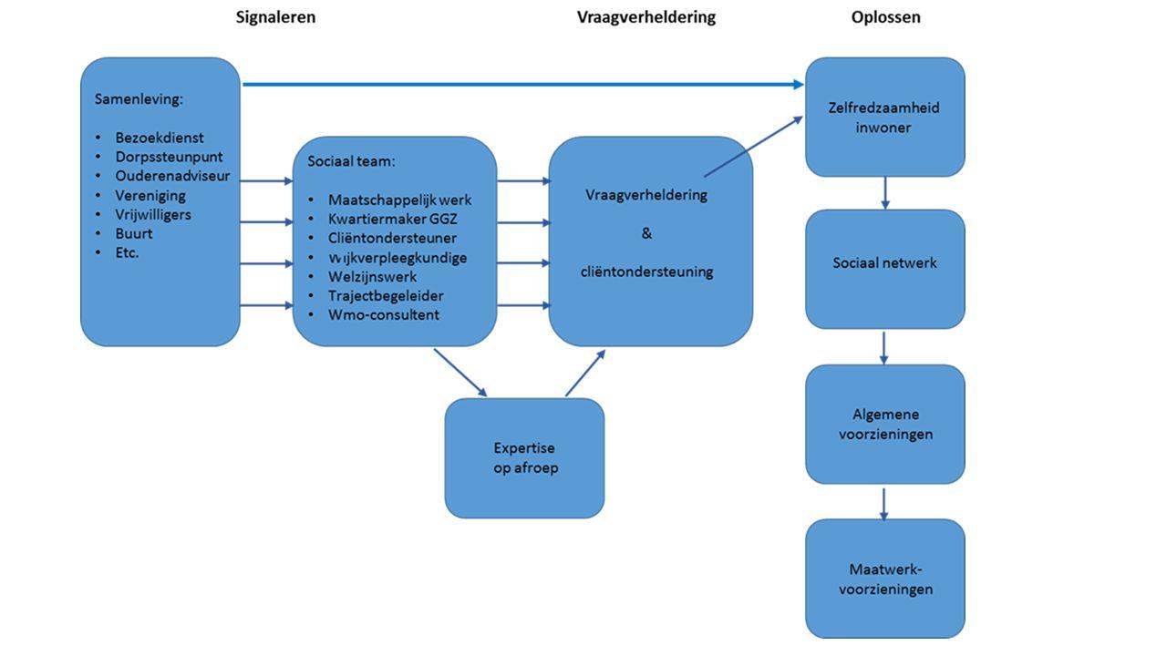 Gedragsverklaring Aanbesteden -Is de opvolger van de VOG-RP bij aanbestedingen -Maximaal 2 jaar oud -Aan te vragen via Dienst Justis http://www.justis.nl/producten/gva/gva-aanvragen/index.aspx http://www.justis.nl/producten/gva/gva-aanvragen/index.aspx www.bizob.nl