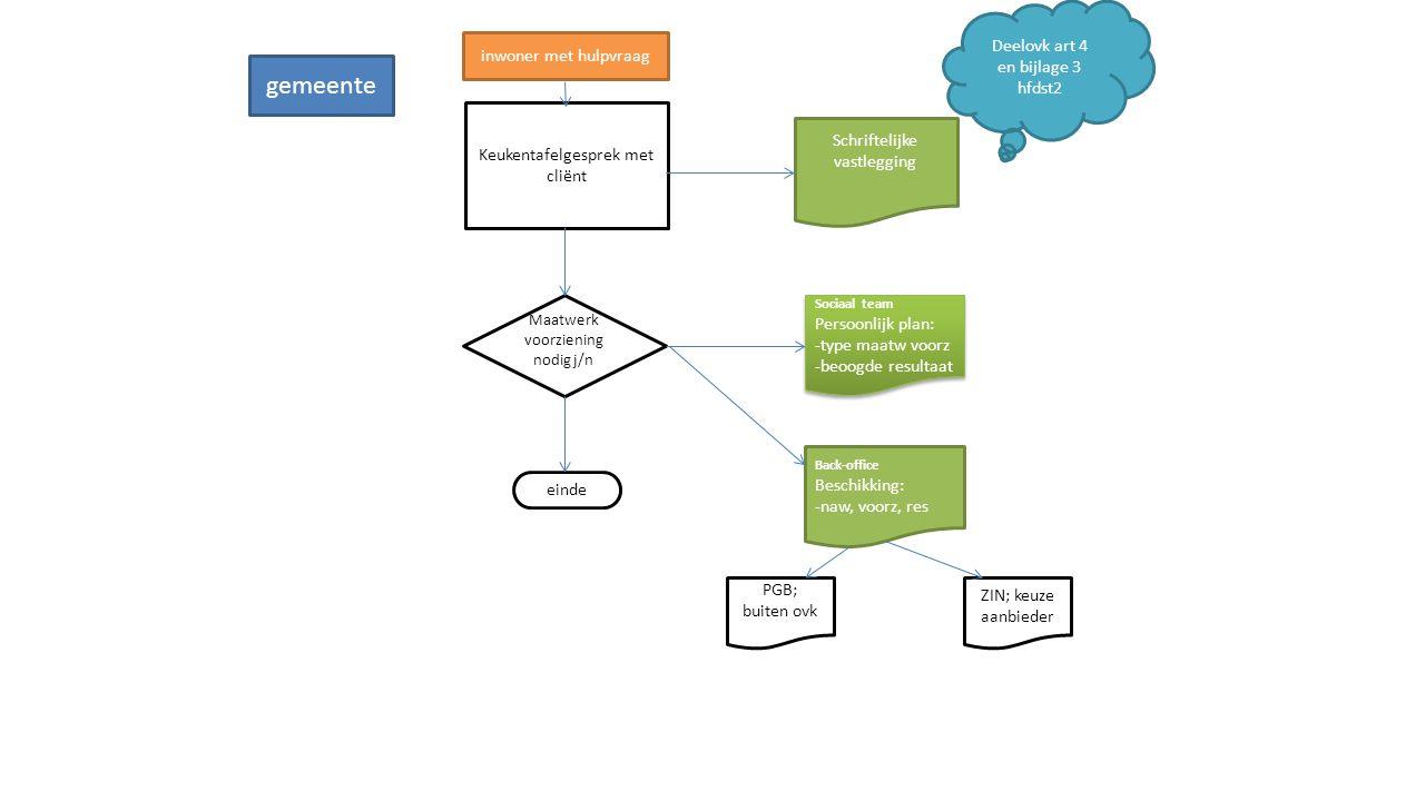 Keukentafelgesprek met cliënt Schriftelijke vastlegging Maatwerk voorziening nodig j/n Sociaal team Persoonlijk plan: -type maatw voorz -beoogde resul