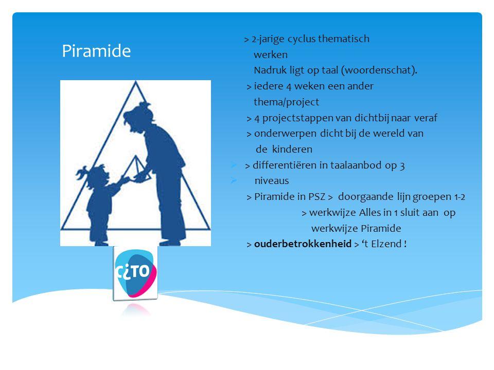 Piramide > 2-jarige cyclus thematisch werken Nadruk ligt op taal (woordenschat). > iedere 4 weken een ander thema/project > 4 projectstappen van dicht
