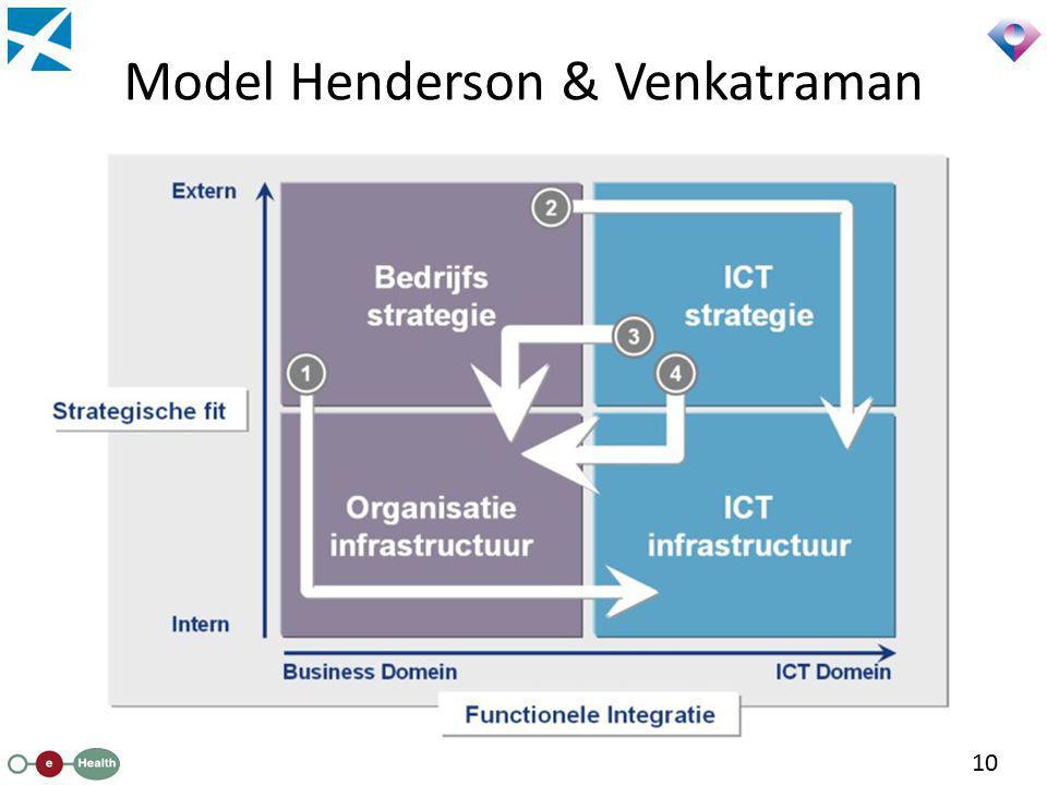 Model Henderson & Venkatraman 10