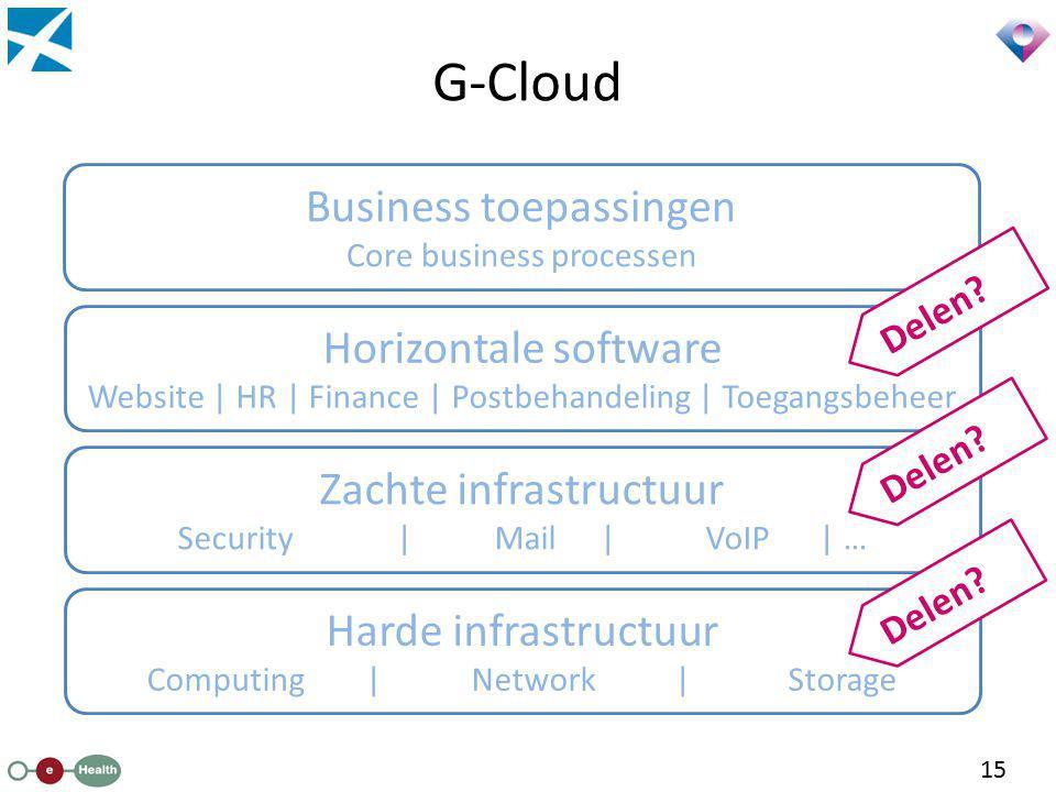 G-Cloud Harde infrastructuur Computing | Network | Storage Zachte infrastructuur Security |Mail|VoIP | … Horizontale software Website | HR | Finance |
