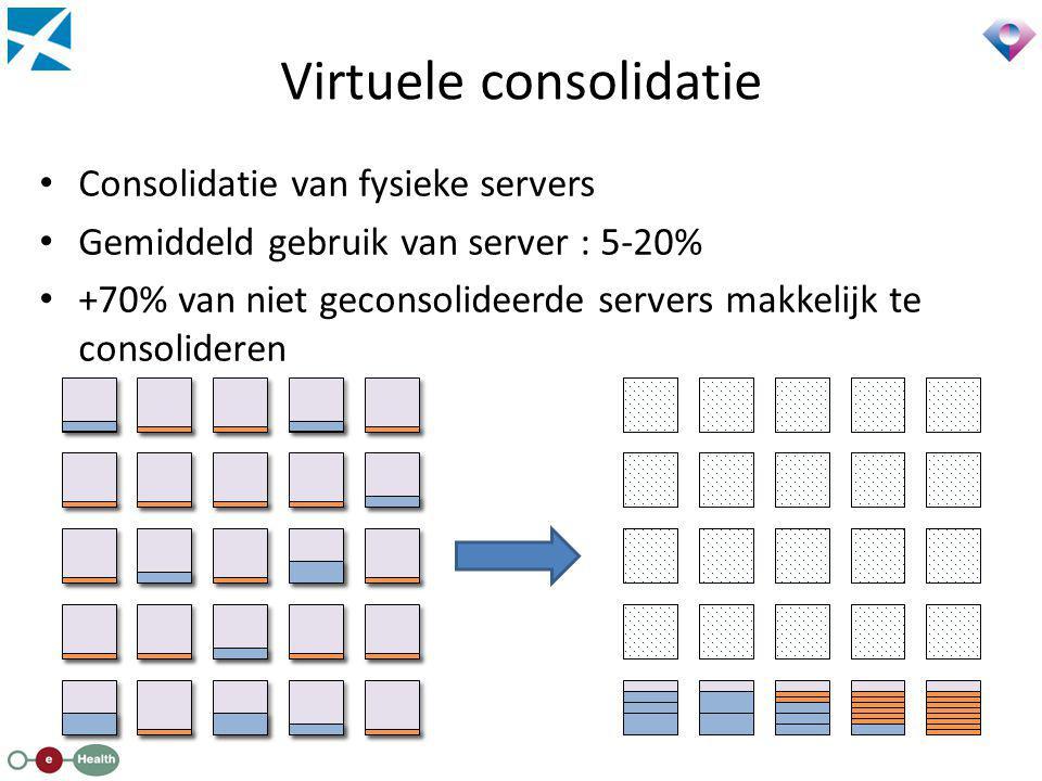 Virtuele consolidatie Consolidatie van fysieke servers Gemiddeld gebruik van server : 5-20% +70% van niet geconsolideerde servers makkelijk te consoli