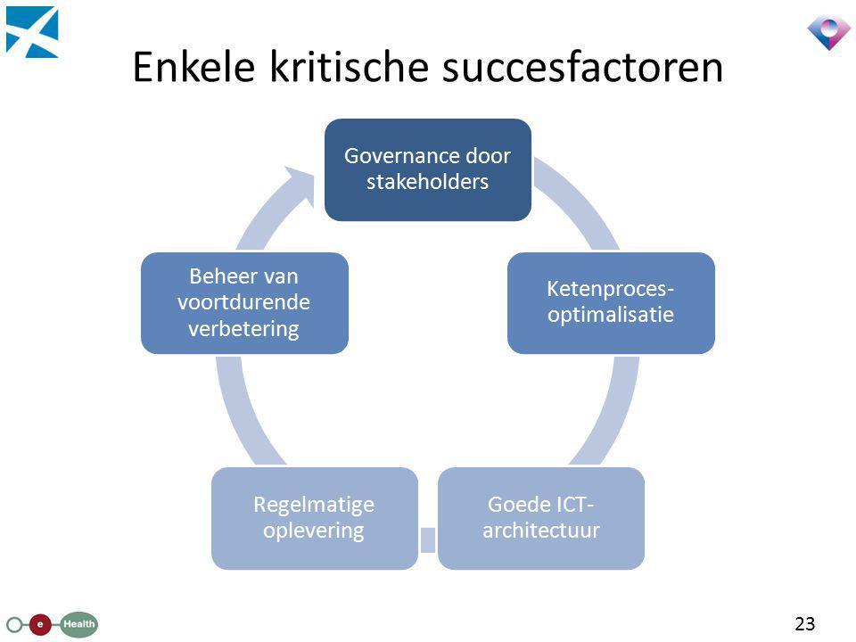 Enkele kritische succesfactoren 23 Governance door stakeholders Ketenproces- optimalisatie Goede ICT- architectuur Regelmatige oplevering Beheer van v