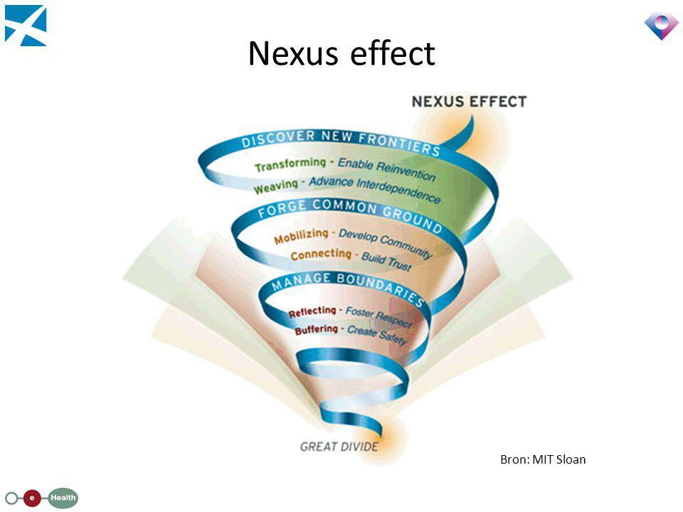 Nexus effect Bron: MIT Sloan