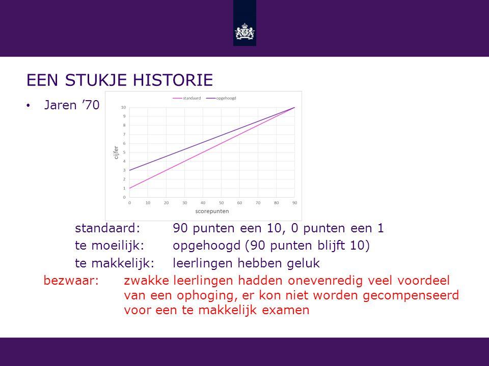 EEN STUKJE HISTORIE Jaren '70 standaard: 90 punten een 10, 0 punten een 1 te moeilijk: opgehoogd (90 punten blijft 10) te makkelijk: leerlingen hebben
