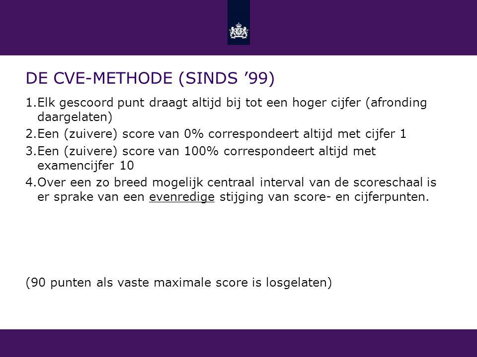 DE CVE-METHODE (SINDS '99) 1.Elk gescoord punt draagt altijd bij tot een hoger cijfer (afronding daargelaten) 2.Een (zuivere) score van 0% corresponde