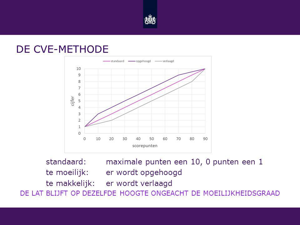 DE CVE-METHODE standaard: maximale punten een 10, 0 punten een 1 te moeilijk:er wordt opgehoogd te makkelijk:er wordt verlaagd DE LAT BLIJFT OP DEZELF