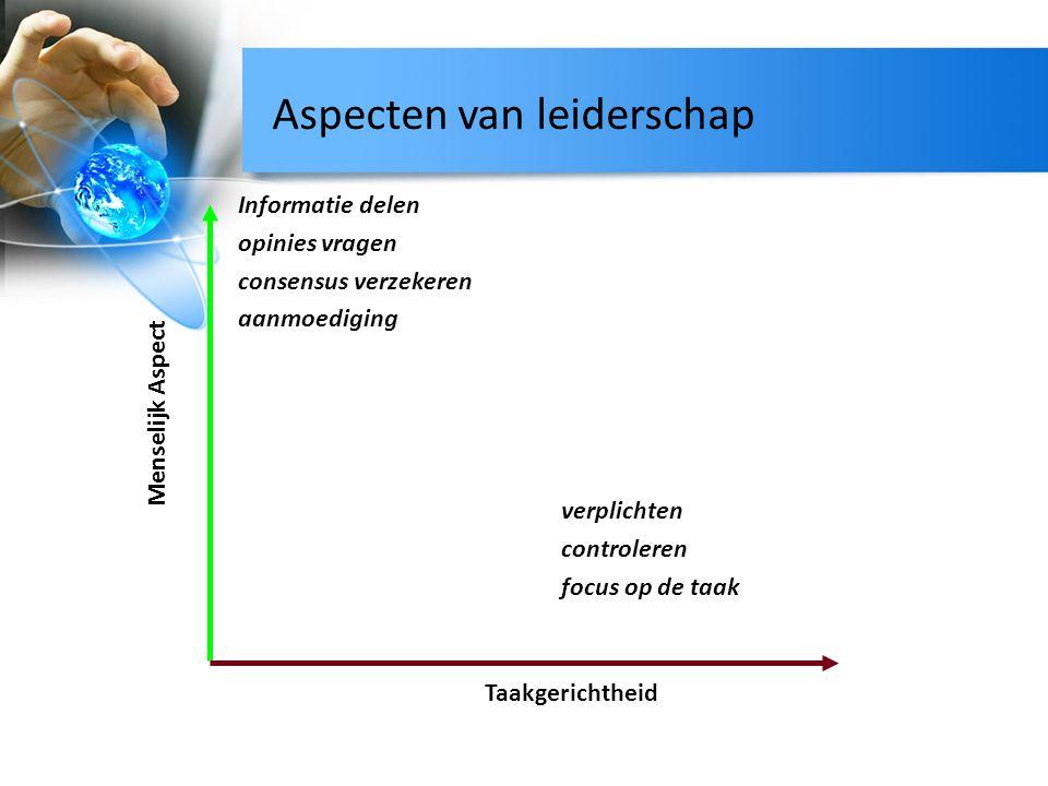 Aspecten van leiderschap Menselijk Aspect Taakgerichtheid Informatie delen opinies vragen consensus verzekeren aanmoediging verplichten controleren fo