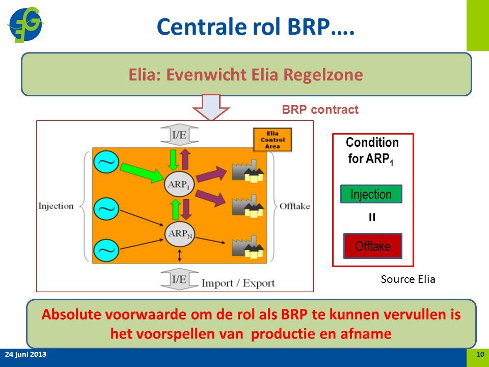 Centrale rol BRP….
