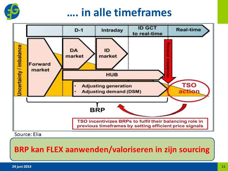 …. in alle timeframes 24 juni 201311 Source: Elia BRP kan FLEX aanwenden/valoriseren in zijn sourcing
