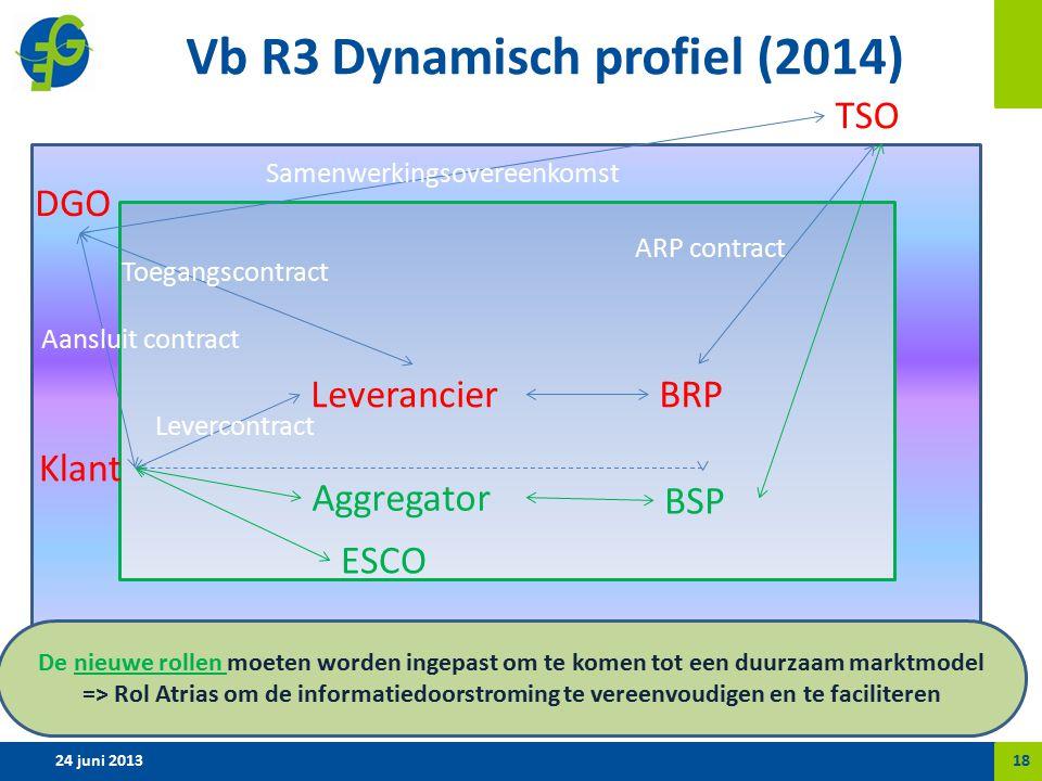 Vb R3 Dynamisch profiel (2014) 24 juni 201318 Klant ESCO Aggregator LeverancierBRP BSP DGO TSO ARP contract Samenwerkingsovereenkomst Toegangscontract Aansluit contract Levercontract De nieuwe rollen moeten worden ingepast om te komen tot een duurzaam marktmodel => Rol Atrias om de informatiedoorstroming te vereenvoudigen en te faciliteren