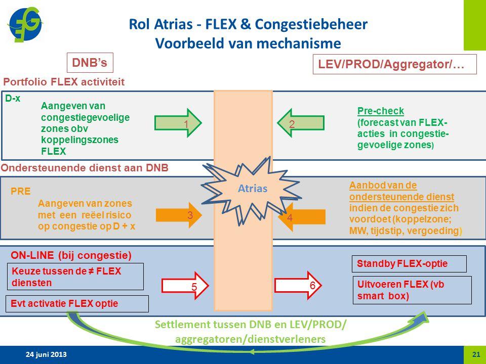 Rol Atrias - FLEX & Congestiebeheer Voorbeeld van mechanisme 24 juni 2013 ATRIAS DNB's LEV/PROD/Aggregator/… 21 PRE Aangeven van zones met een reëel risico op congestie op D + x 3 Aanbod van de ondersteunende dienst indien de congestie zich voordoet (koppelzone; MW, tijdstip, vergoeding) 4 ON-LINE (bij congestie) Keuze tussen de ≠ FLEX diensten 5 Standby FLEX-optie 6 Ondersteunende dienst aan DNB Portfolio FLEX activiteit Aangeven van congestiegevoelige zones obv koppelingszones FLEX D-x Pre-check (forecast van FLEX- acties in congestie- gevoelige zones ) Settlement tussen DNB en LEV/PROD/ aggregatoren/dienstverleners 12 Market Place Evt activatie FLEX optie Uitvoeren FLEX (vb smart box) Atrias