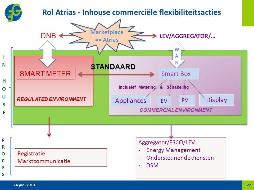 Rol Atrias - Inhouse commerciële flexibiliteitsacties SMART METER Smart Box Appliances Display Registratie Marktcommunicatie COMMERCIAL ENVIRONMENT Aggregator/ESCO/LEV -Energy Management -Ondersteunende diensten -DSM REGULATED ENVIRONMENT STANDAARD LEV/AGGREGATOR/… DNB PV EV Inclusief Metering & Schakeling 24 juni 201322 Marketplace => Atrias