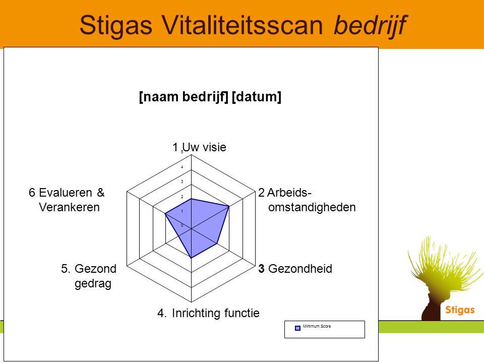 Stigas Vitaliteitsscan bedrijf [naam bedrijf] [datum] 0 1 2 3 4 5 1 Uw visie 2 Arbeids- omstandigheden 3 Gezondheid 4. Inrichting functie 5. Gezond ge