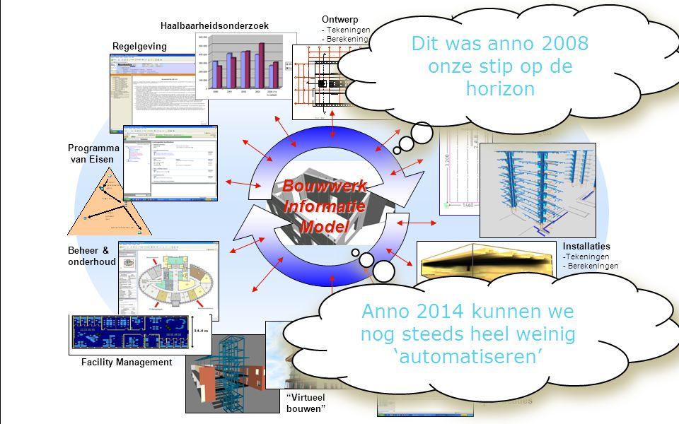 BouwwerkInformatieModel Programma van Eisen Ontwerp - Tekeningen - Berekeningen Haalbaarheidsonderzoek Regelgeving Visualisatie Constructie - Tekening