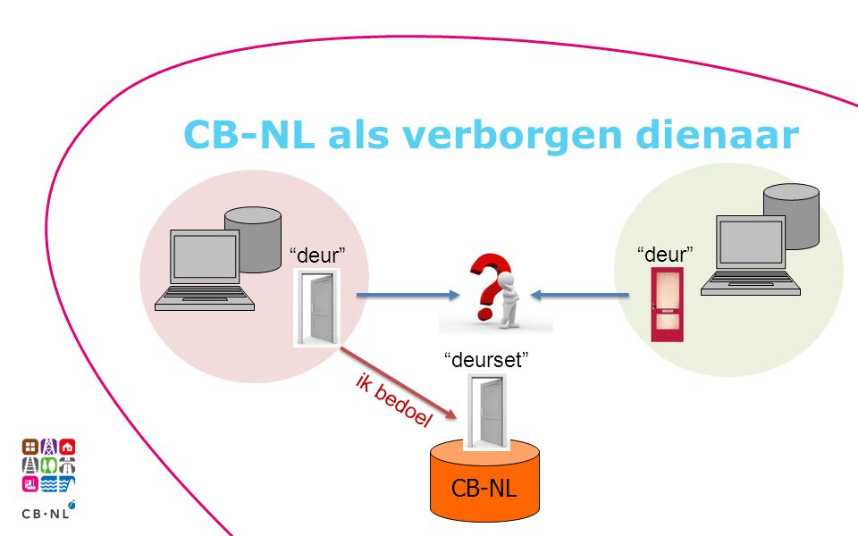 """CB-NL als verborgen dienaar CB-NL """"deur"""" """"deurset"""" ik bedoel """"deur"""""""