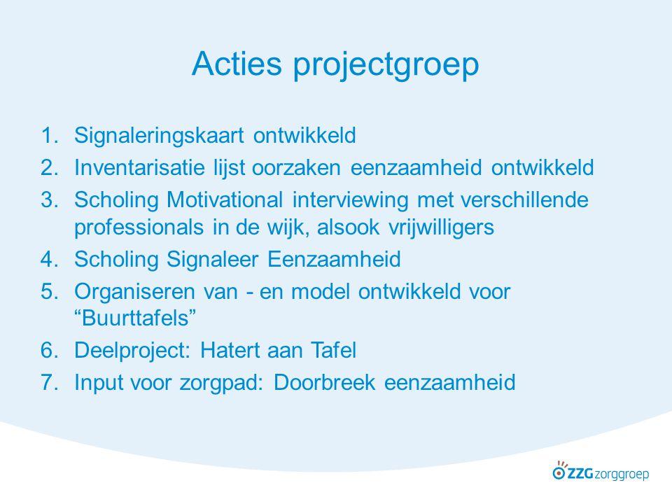 Acties projectgroep 1.Signaleringskaart ontwikkeld 2.Inventarisatie lijst oorzaken eenzaamheid ontwikkeld 3.Scholing Motivational interviewing met ver