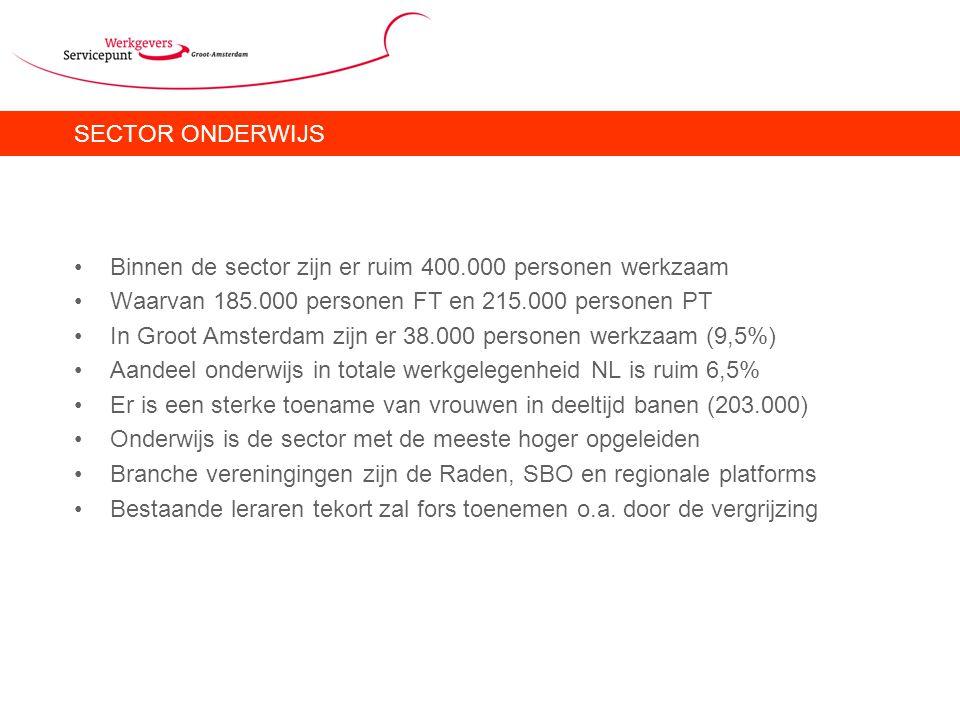 SECTOR ONDERWIJS Binnen de sector zijn er ruim 400.000 personen werkzaam Waarvan 185.000 personen FT en 215.000 personen PT In Groot Amsterdam zijn er 38.000 personen werkzaam (9,5%) Aandeel onderwijs in totale werkgelegenheid NL is ruim 6,5% Er is een sterke toename van vrouwen in deeltijd banen (203.000) Onderwijs is de sector met de meeste hoger opgeleiden Branche vereningingen zijn de Raden, SBO en regionale platforms Bestaande leraren tekort zal fors toenemen o.a.