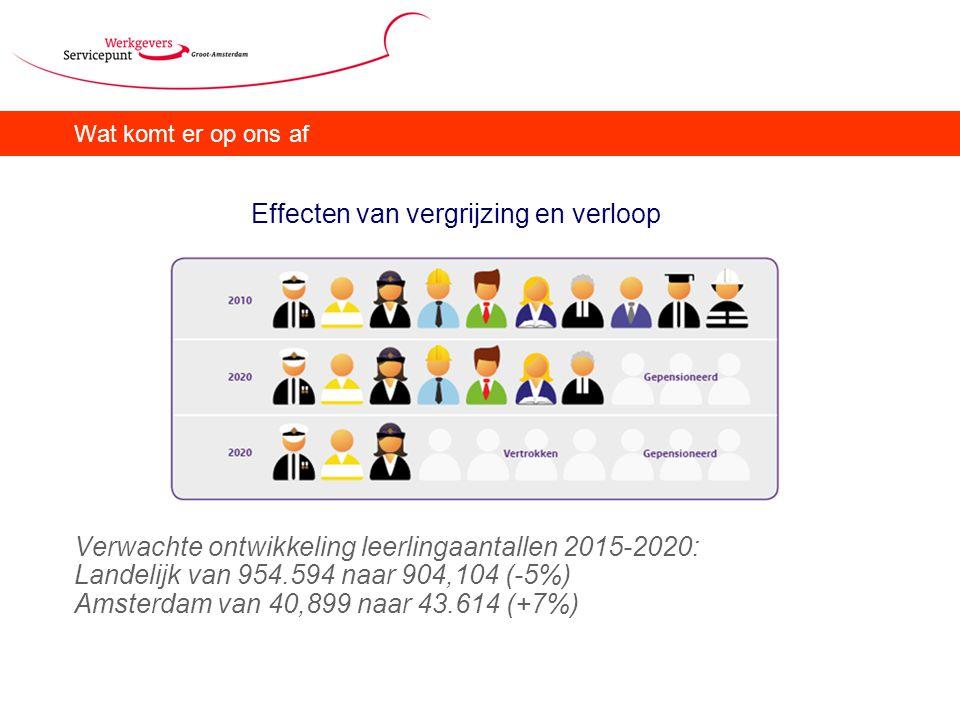 Wat komt er op ons af Effecten van vergrijzing en verloop Verwachte ontwikkeling leerlingaantallen 2015-2020: Landelijk van 954.594 naar 904,104 (-5%) Amsterdam van 40,899 naar 43.614 (+7%)