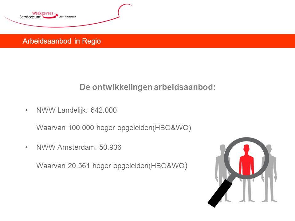 Arbeidsaanbod in Regio De ontwikkelingen arbeidsaanbod: NWW Landelijk: 642.000 Waarvan 100.000 hoger opgeleiden(HBO&WO) NWW Amsterdam: 50.936 Waarvan 20.561 hoger opgeleiden(HBO&WO )