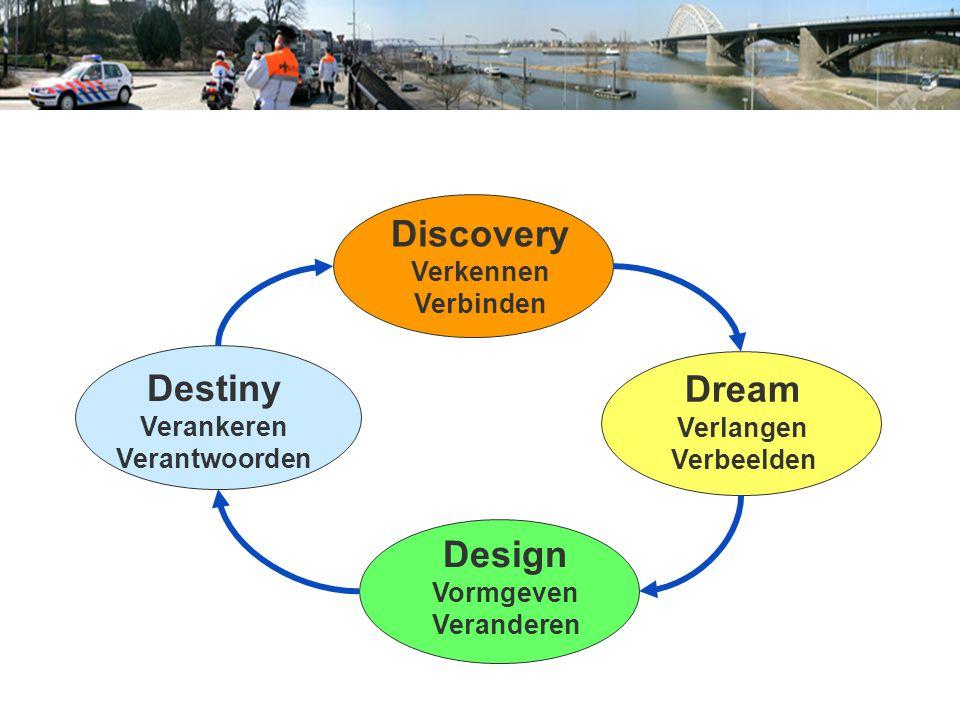 Discovery Verkennen Verbinden Dream Verlangen Verbeelden Design Vormgeven Veranderen Destiny Verankeren Verantwoorden