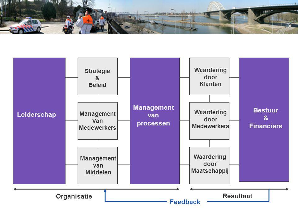 Feedback Resultaat Leiderschap Organisatie Management van processen Bestuur & Financiers Strategie & Beleid Management van Middelen Management Van Med
