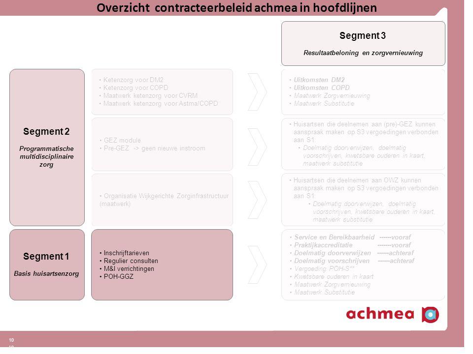 10 Overzicht contracteerbeleid achmea in hoofdlijnen Segment 2 Programmatische multidisciplinaire zorg Segment 3 Resultaatbeloning en zorgvernieuwing Uitkomsten DM2 Uitkomsten COPD Maatwerk Zorgvernieuwing Maatwerk Substitutie Ketenzorg voor DM2 Ketenzorg voor COPD Maatwerk ketenzorg voor CVRM Maatwerk ketenzorg voor Astma/COPD GEZ module Pre-GEZ -> geen nieuwe instroom Service en Bereikbaarheid ------vooraf Praktijkaccreditatie-------vooraf Doelmatig doorverwijzen ------achteraf Doelmatig voorschrijven ------achteraf Vergoeding POH-S** Kwetsbare ouderen in kaart Maatwerk Zorgvernieuwing Maatwerk Substitutie Huisartsen die deelnemen aan (pre)-GEZ kunnen aanspraak maken op S3 vergoedingen verbonden aan S1: Doelmatig doorverwijzen, doelmatig voorschrijven, kwetsbare ouderen in kaart, maatwerk substitutie Organisatie Wijkgerichte Zorginfrastructuur (maatwerk) Huisartsen die deelnemen aan OWZ kunnen aanspraak maken op S3 vergoedingen verbonden aan S1: Doelmatig doorverwijzen, doelmatig voorschrijven, kwetsbare ouderen in kaart, maatwerk substitutie Segment 1 Basis huisartsenzorg Inschrijftarieven Regulier consulten M&I verrichtingen POH-GGZ
