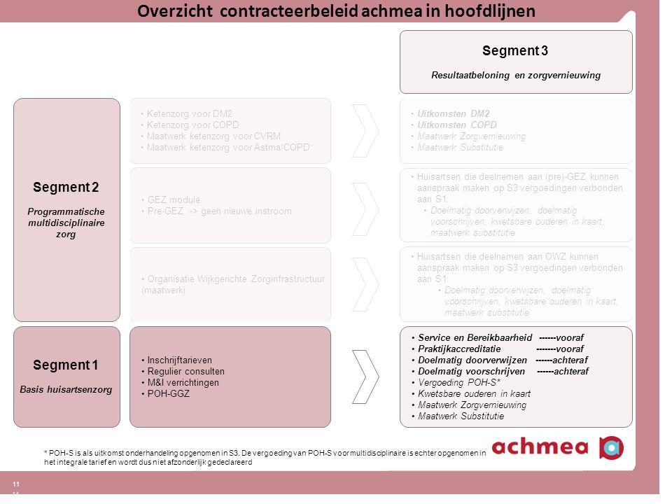 11 Overzicht contracteerbeleid achmea in hoofdlijnen Segment 2 Programmatische multidisciplinaire zorg Segment 3 Resultaatbeloning en zorgvernieuwing Uitkomsten DM2 Uitkomsten COPD Maatwerk Zorgvernieuwing Maatwerk Substitutie Ketenzorg voor DM2 Ketenzorg voor COPD Maatwerk ketenzorg voor CVRM Maatwerk ketenzorg voor Astma/COPD * POH-S is als uitkomst onderhandeling opgenomen in S3.