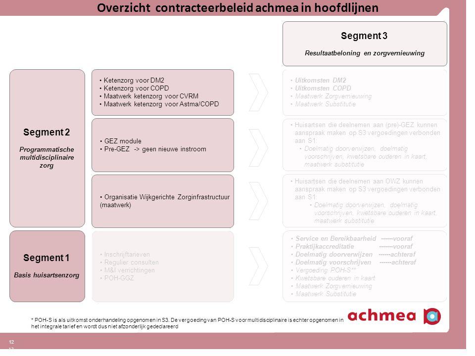 12 Overzicht contracteerbeleid achmea in hoofdlijnen Segment 2 Programmatische multidisciplinaire zorg Segment 3 Resultaatbeloning en zorgvernieuwing Uitkomsten DM2 Uitkomsten COPD Maatwerk Zorgvernieuwing Maatwerk Substitutie Ketenzorg voor DM2 Ketenzorg voor COPD Maatwerk ketenzorg voor CVRM Maatwerk ketenzorg voor Astma/COPD * POH-S is als uitkomst onderhandeling opgenomen in S3.