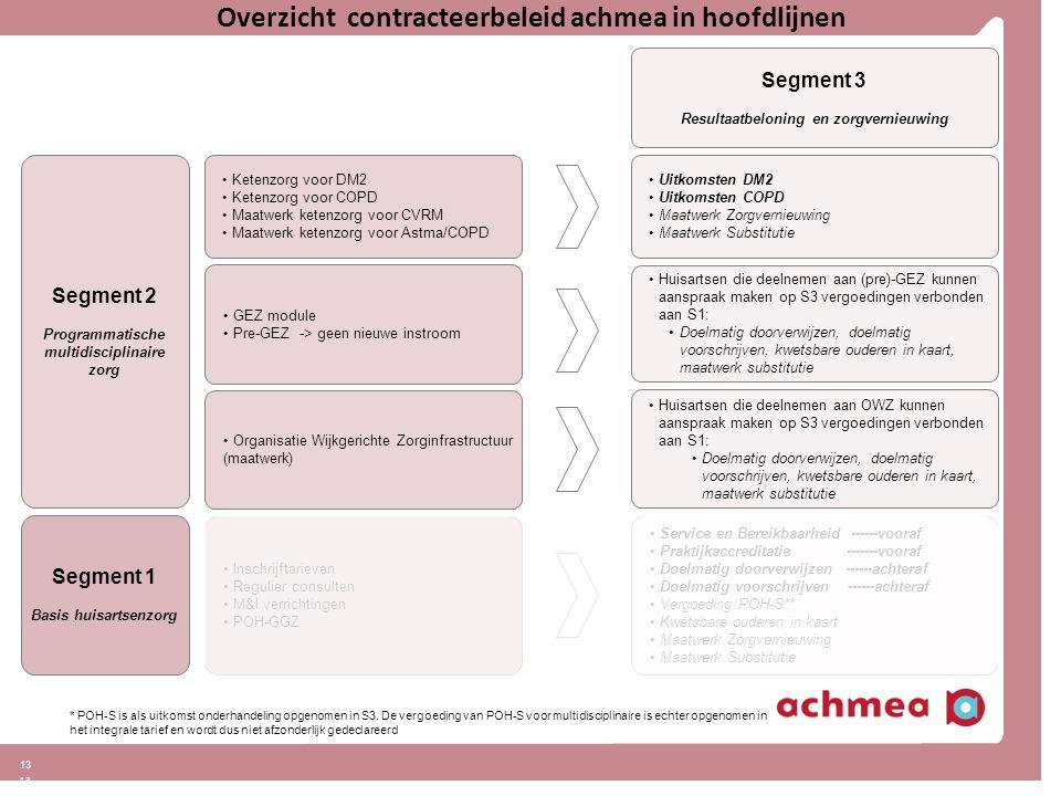 13 Overzicht contracteerbeleid achmea in hoofdlijnen Segment 2 Programmatische multidisciplinaire zorg Segment 3 Resultaatbeloning en zorgvernieuwing Uitkomsten DM2 Uitkomsten COPD Maatwerk Zorgvernieuwing Maatwerk Substitutie Ketenzorg voor DM2 Ketenzorg voor COPD Maatwerk ketenzorg voor CVRM Maatwerk ketenzorg voor Astma/COPD * POH-S is als uitkomst onderhandeling opgenomen in S3.