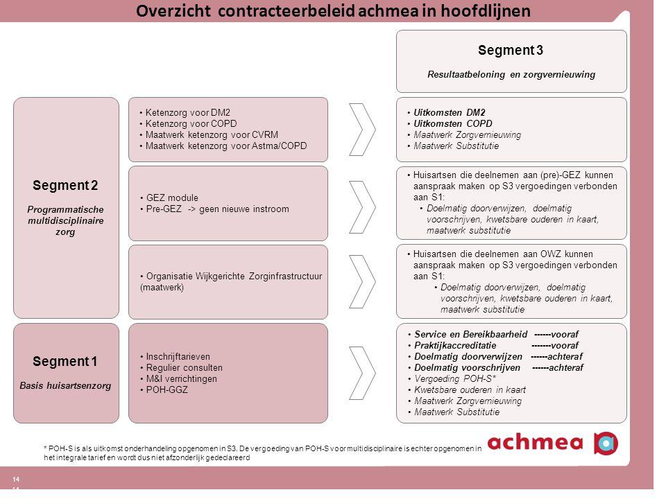14 Overzicht contracteerbeleid achmea in hoofdlijnen Segment 1 Basis huisartsenzorg Segment 2 Programmatische multidisciplinaire zorg Segment 3 Resultaatbeloning en zorgvernieuwing Uitkomsten DM2 Uitkomsten COPD Maatwerk Zorgvernieuwing Maatwerk Substitutie Ketenzorg voor DM2 Ketenzorg voor COPD Maatwerk ketenzorg voor CVRM Maatwerk ketenzorg voor Astma/COPD * POH-S is als uitkomst onderhandeling opgenomen in S3.