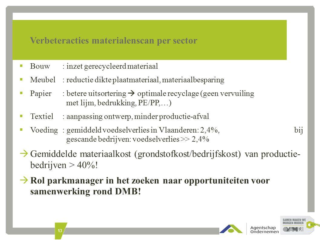13 Verbeteracties materialenscan per sector  Bouw: inzet gerecycleerd materiaal  Meubel: reductie dikte plaatmateriaal, materiaalbesparing  Papier: betere uitsortering  optimale recyclage (geen vervuiling met lijm, bedrukking, PE/PP,…)  Textiel: aanpassing ontwerp, minder productie-afval  Voeding: gemiddeld voedselverlies in Vlaanderen: 2,4%, bij gescande bedrijven: voedselverlies >> 2,4%  Gemiddelde materiaalkost (grondstofkost/bedrijfskost) van productie- bedrijven > 40%.