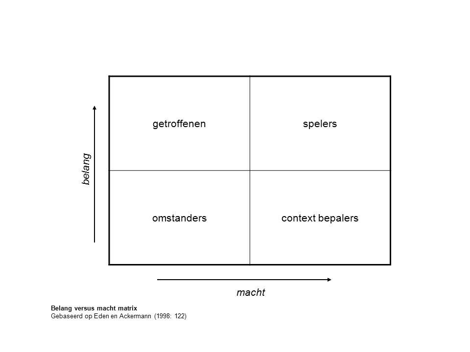 getroffenenspelers omstanderscontext bepalers Belang versus macht matrix Gebaseerd op Eden en Ackermann (1998: 122) belang macht