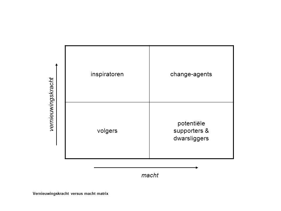 inspiratorenchange-agents volgers potentiële supporters & dwarsliggers Vernieuwingskracht versus macht matrix vernieuwingskracht macht