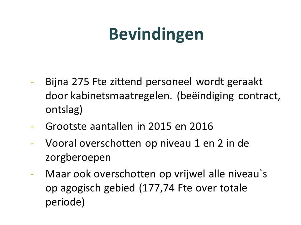 Bevindingen -Bijna 275 Fte zittend personeel wordt geraakt door kabinetsmaatregelen. (beëindiging contract, ontslag) -Grootste aantallen in 2015 en 20