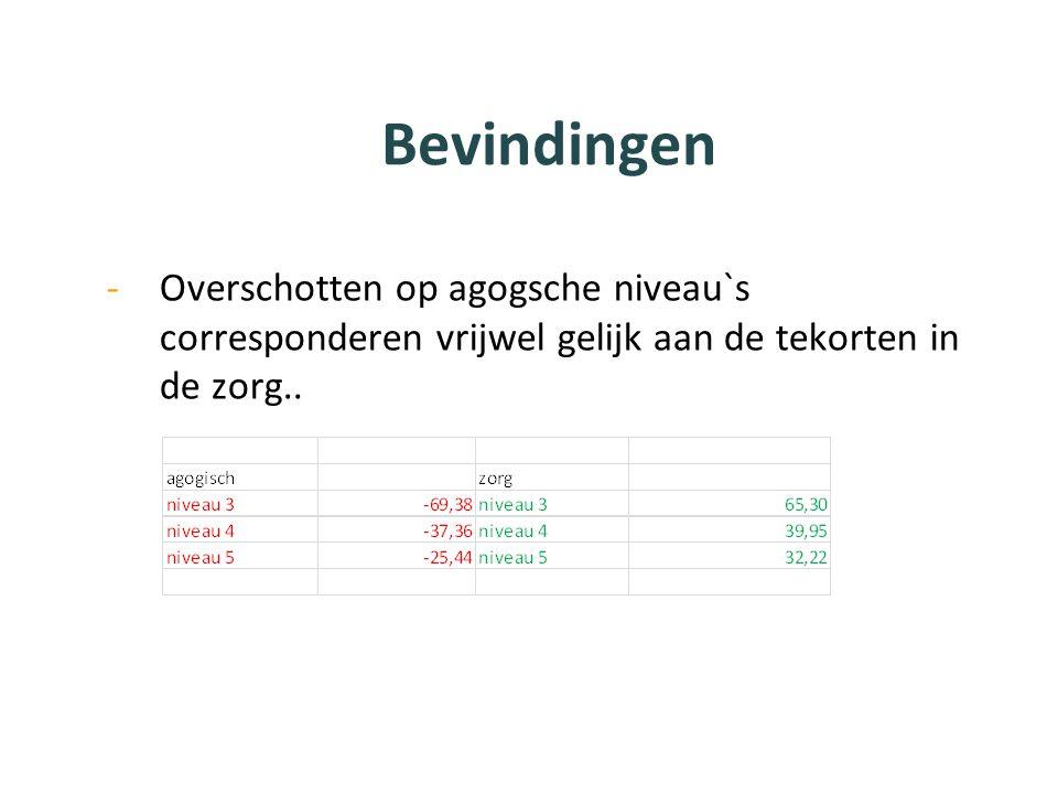 Bevindingen -Overschotten op agogsche niveau`s corresponderen vrijwel gelijk aan de tekorten in de zorg..