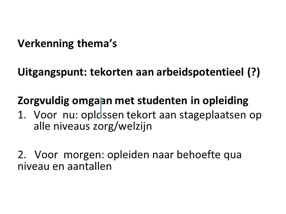 Verkenning thema's Uitgangspunt: tekorten aan arbeidspotentieel (?) Zorgvuldig omgaan met studenten in opleiding 1.Voor nu: oplossen tekort aan stageplaatsen op alle niveaus zorg/welzijn 2.