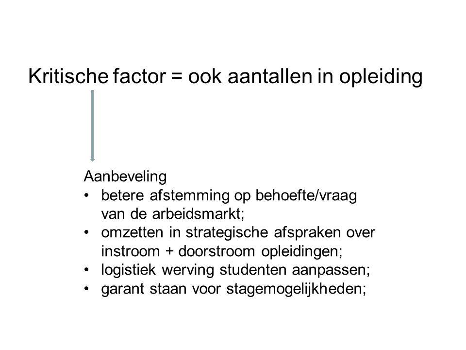 Kritische factor = ook aantallen in opleiding Aanbeveling betere afstemming op behoefte/vraag van de arbeidsmarkt; omzetten in strategische afspraken