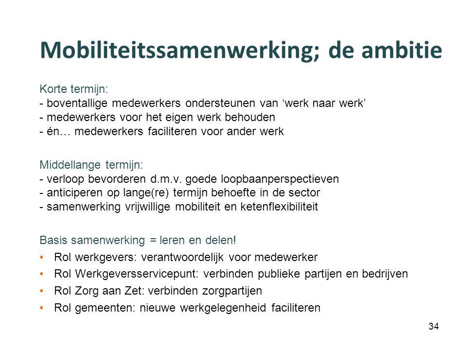 Mobiliteitssamenwerking; de ambitie Korte termijn: - boventallige medewerkers ondersteunen van 'werk naar werk' - medewerkers voor het eigen werk beho