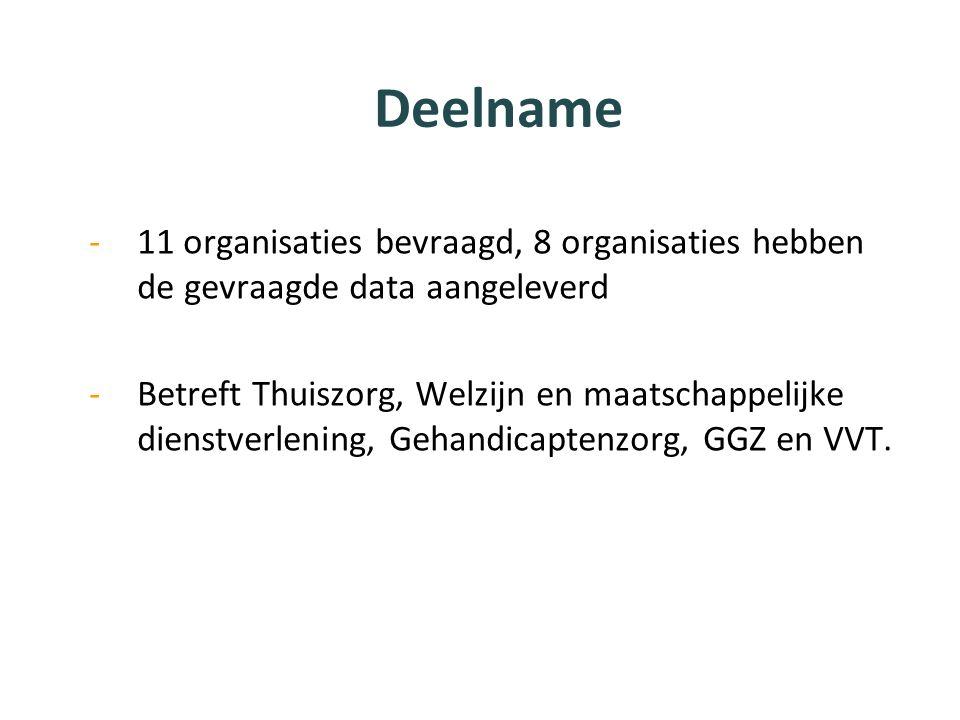 Deelname -11 organisaties bevraagd, 8 organisaties hebben de gevraagde data aangeleverd -Betreft Thuiszorg, Welzijn en maatschappelijke dienstverlening, Gehandicaptenzorg, GGZ en VVT.