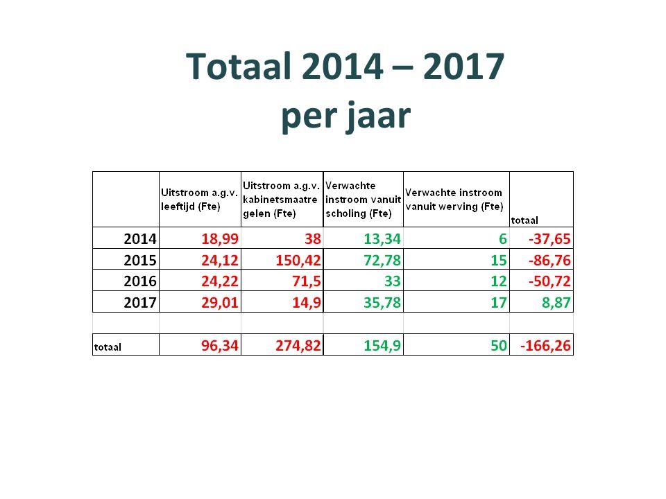 Totaal 2014 – 2017 per jaar