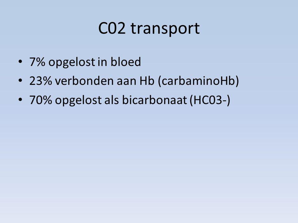 C02 transport 7% opgelost in bloed 23% verbonden aan Hb (carbaminoHb) 70% opgelost als bicarbonaat (HC03-)