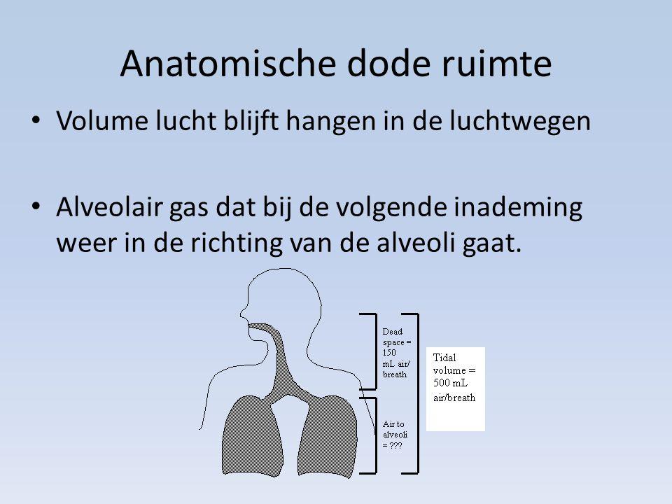Anatomische dode ruimte Volume lucht blijft hangen in de luchtwegen Alveolair gas dat bij de volgende inademing weer in de richting van de alveoli gaat.