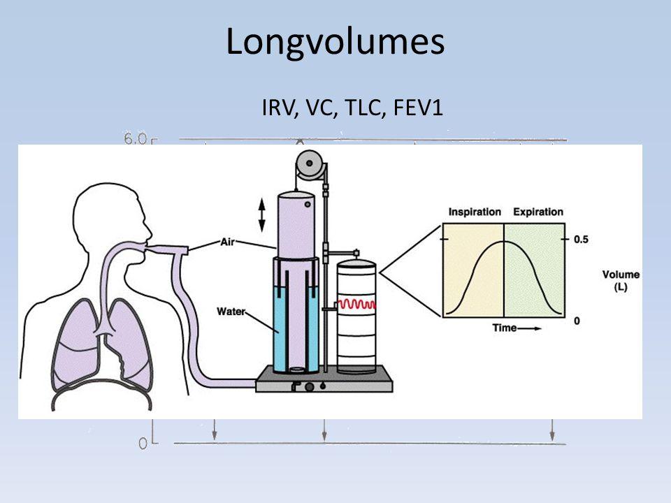 Longvolumes (2) VC= vitale capaciteit, de hoeveelheid gas die na een maximale inspiratie maximaal kan worden uitgeademd (of andersom).