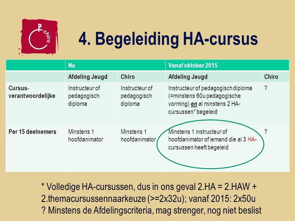 4. Begeleiding HA-cursus NuVanaf oktober 2015 Afdeling JeugdChiroAfdeling JeugdChiro Cursus- verantwoordelijke Instructeur of pedagogisch diploma Inst
