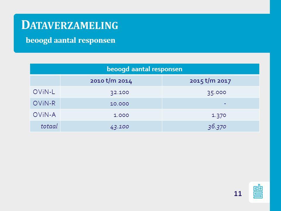 D ATAVERZAMELING beoogd aantal responsen 11 beoogd aantal responsen 2010 t/m 20142015 t/m 2017 OViN-L32.10035.000 OViN-R10.000- OViN-A1.0001.370 totaal43.10036.370