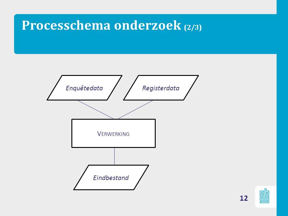 Processchema onderzoek (2/3) 12 Eindbestand Enquêtedata Registerdata V ERWERKING