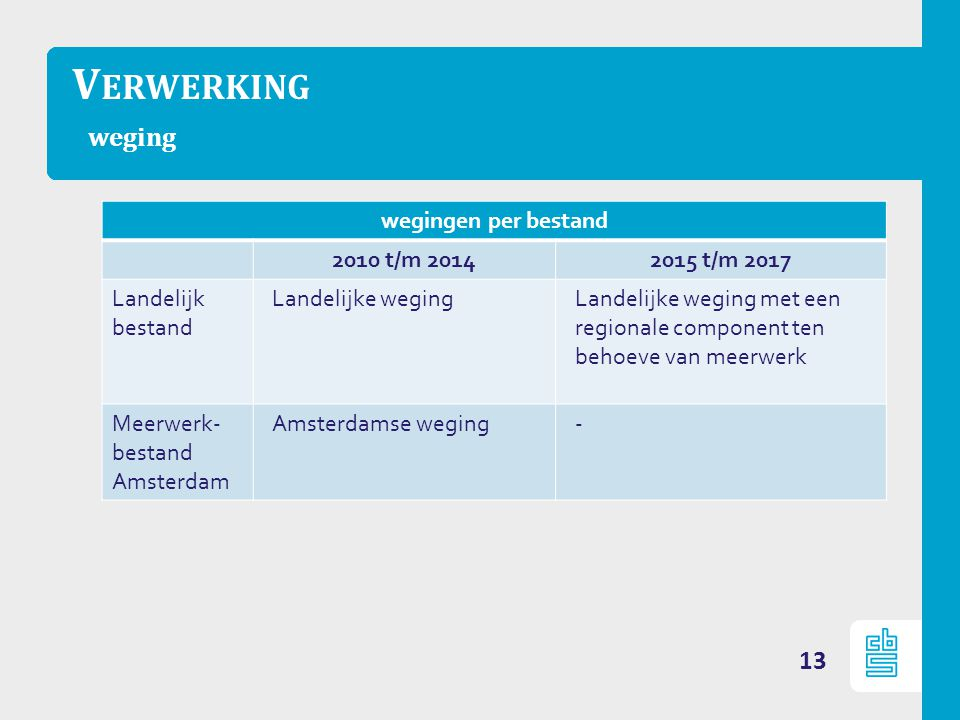 V ERWERKING weging 13 wegingen per bestand 2010 t/m 20142015 t/m 2017 Landelijk bestand Landelijke wegingLandelijke weging met een regionale component ten behoeve van meerwerk Meerwerk- bestand Amsterdam Amsterdamse weging-