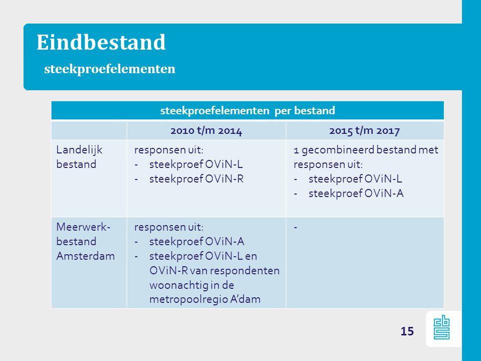 Eindbestand steekproefelementen 15 steekproefelementen per bestand 2010 t/m 20142015 t/m 2017 Landelijk bestand responsen uit: -steekproef OViN-L -steekproef OViN-R 1 gecombineerd bestand met responsen uit: -steekproef OViN-L -steekproef OViN-A Meerwerk- bestand Amsterdam responsen uit: -steekproef OViN-A -steekproef OViN-L en OViN-R van respondenten woonachtig in de metropoolregio A'dam -